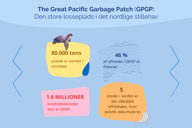 Info-grafik vedrørende The Great Pacific Garbage Patch